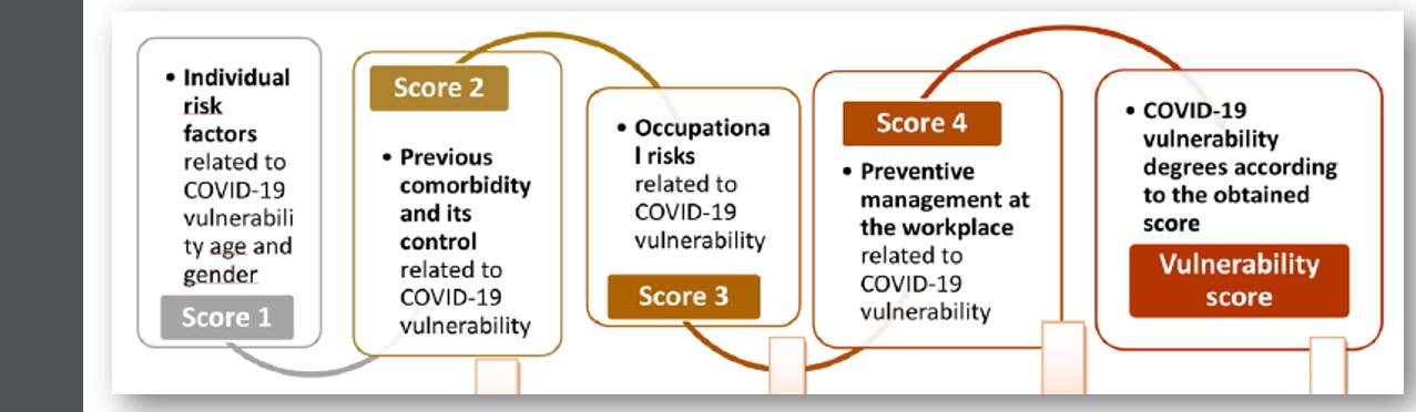 COVID-19 Score vulnerability